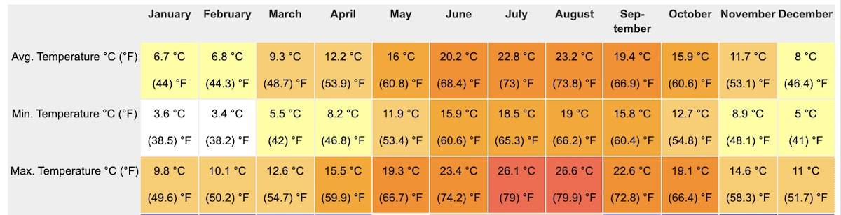 Gaeta Weather by Month
